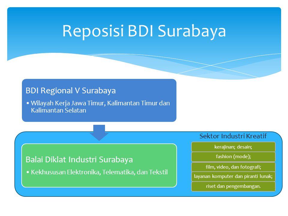 BDI Regional V Surabaya •Wilayah Kerja Jawa Timur, Kalimantan Timur dan Kalimantan Selatan Balai Diklat Industri Surabaya •Kekhususan Elektronika, Tel
