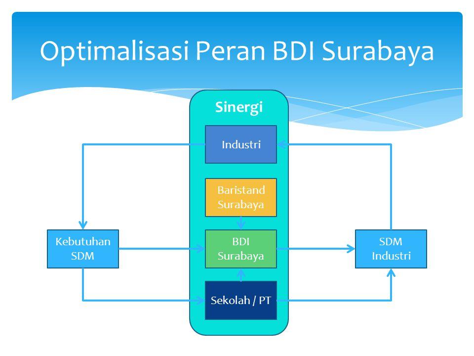 Optimalisasi Peran BDI Surabaya Sinergi BDI Surabaya SDM Industri Kebutuhan SDM Industri Sekolah / PT Baristand Surabaya