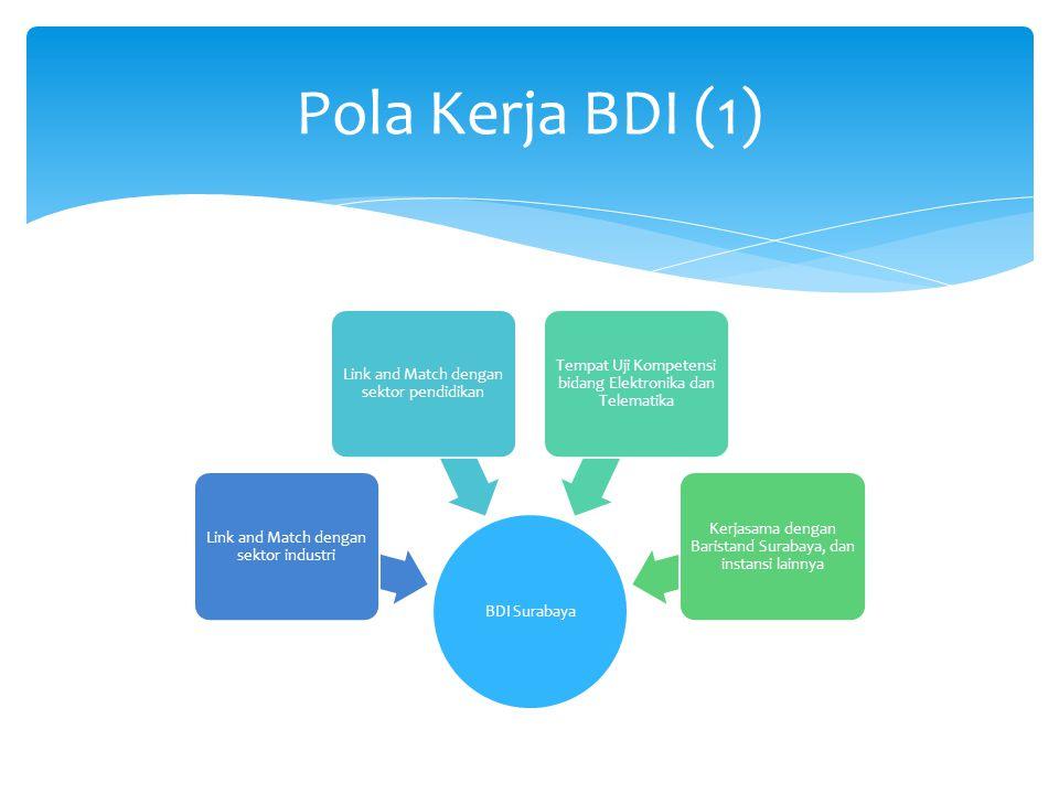 Pola Kerja BDI (1) BDI Surabaya Link and Match dengan sektor industri Link and Match dengan sektor pendidikan Tempat Uji Kompetensi bidang Elektronika dan Telematika Kerjasama dengan Baristand Surabaya, dan instansi lainnya