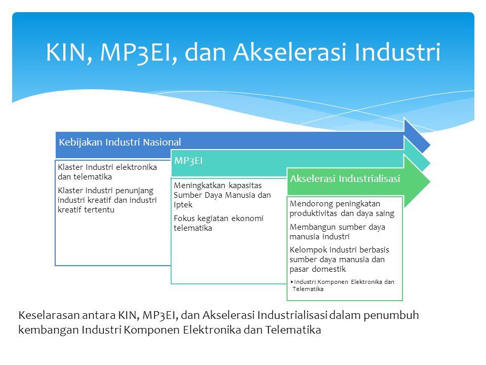 KIN, MP3EI, dan Akselerasi Industri Kebijakan Industri Nasional Klaster Industri elektronika dan telematika Klaster industri penunjang industri kreati