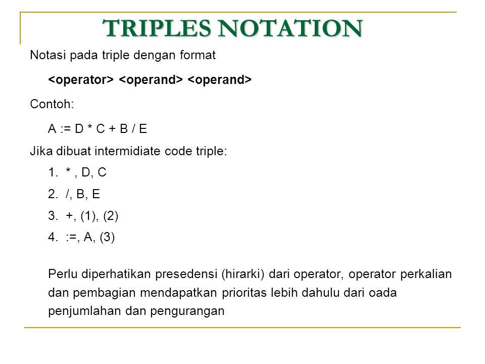 TRIPLES NOTATION Notasi pada triple dengan format Contoh: A := D * C + B / E Jika dibuat intermidiate code triple: 1. *, D, C 2. /, B, E 3. +, (1), (2