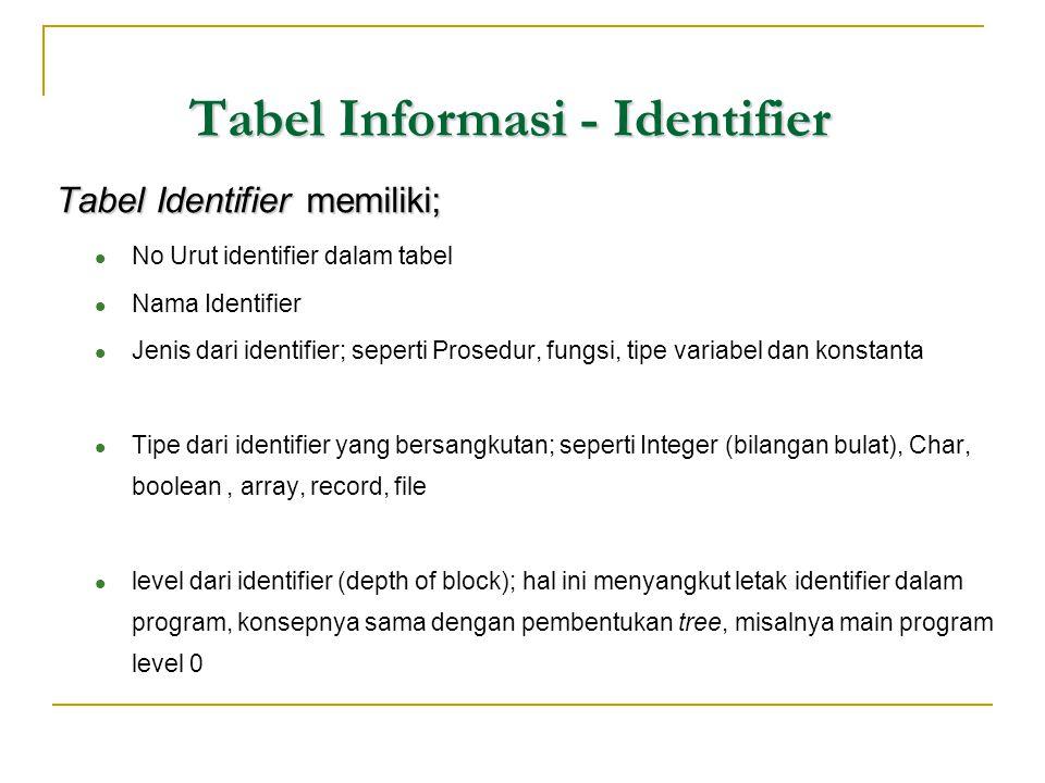 Tabel Informasi - Identifier Tabel Identifier memiliki;  No Urut identifier dalam tabel  Nama Identifier  Jenis dari identifier; seperti Prosedur,