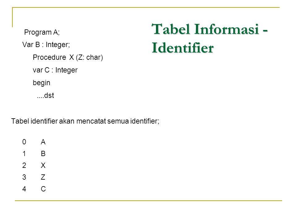 Tabel Informasi - Identifier Program A; Var B : Integer; Procedure X (Z: char) var C : Integer begin....dst Tabel identifier akan mencatat semua ident