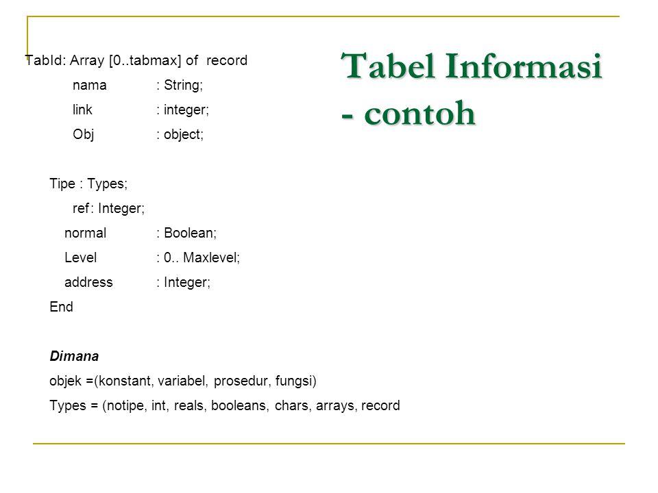Tabel Informasi - contoh TabId: Array [0..tabmax] of record nama : String; link: integer; Obj: object; Tipe : Types; ref: Integer; normal: Boolean; Le
