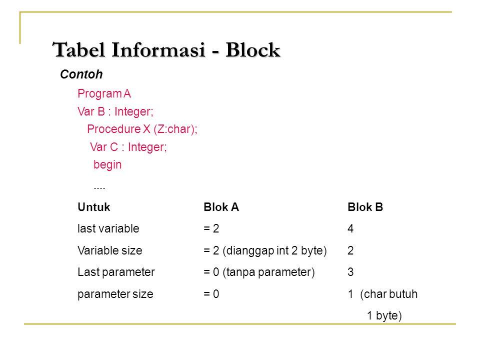 Tabel Informasi - Block Contoh Program A Var B : Integer; Procedure X (Z:char); Var C : Integer; begin.... Untuk Blok A Blok B last variable = 24 Vari