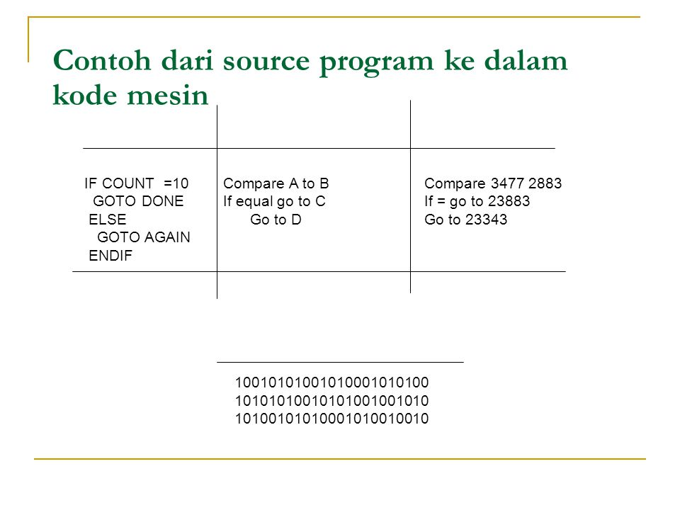 Contoh dari source program ke dalam kode mesin Source code Assembly Language Machine language IF COUNT =10 Compare A to B Compare 3477 2883 GOTO DONE