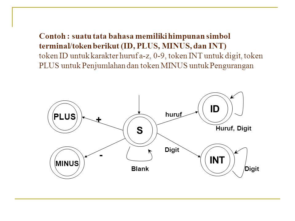 S ID INT PLUS MINUS + - huruf Digit Huruf, Digit DigitBlank Contoh : suatu tata bahasa memiliki himpunan simbol terminal/token berikut (ID, PLUS, MINU