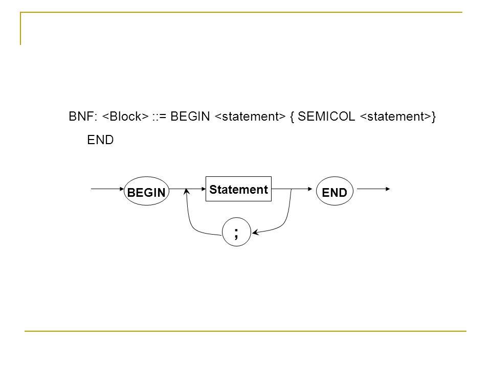 BNF: ::= BEGIN { SEMICOL } END BEGIN Statement END ;