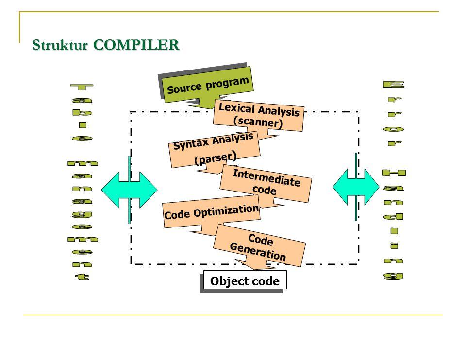 Struktur COMPILER Source program Lexical Analysis (scanner) Syntax Analysis (parser ) Intermediate code Code Optimization Code Generation Object code