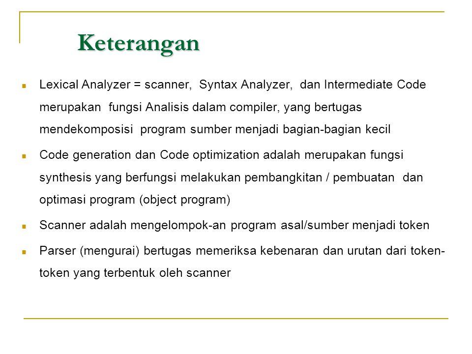 Keterangan  Lexical Analyzer = scanner, Syntax Analyzer, dan Intermediate Code merupakan fungsi Analisis dalam compiler, yang bertugas mendekomposisi