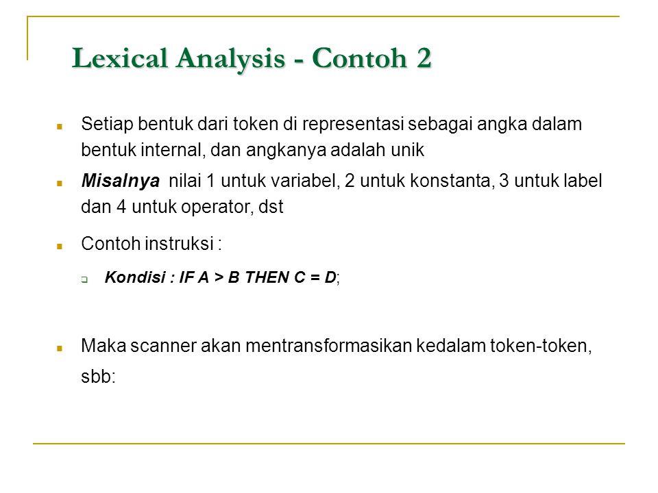 Lexical Analysis - Contoh 2  Setiap bentuk dari token di representasi sebagai angka dalam bentuk internal, dan angkanya adalah unik  Misalnya nilai