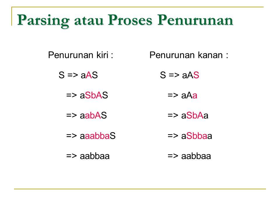 Parsing atau Proses Penurunan Penurunan kiri : S => aAS => aSbAS => aabAS => aaabbaS => aabbaa Penurunan kanan : S => aAS => aAa => aSbAa => aSbbaa =>