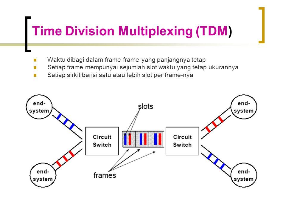 Time Division Multiplexing (TDM)  Waktu dibagi dalam frame-frame yang panjangnya tetap  Setiap frame mempunyai sejumlah slot waktu yang tetap ukurannya  Setiap sirkit berisi satu atau lebih slot per frame-nya