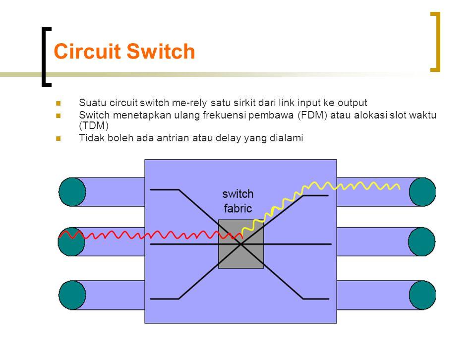 Circuit Switch  Suatu circuit switch me-rely satu sirkit dari link input ke output  Switch menetapkan ulang frekuensi pembawa (FDM) atau alokasi slot waktu (TDM)  Tidak boleh ada antrian atau delay yang dialami