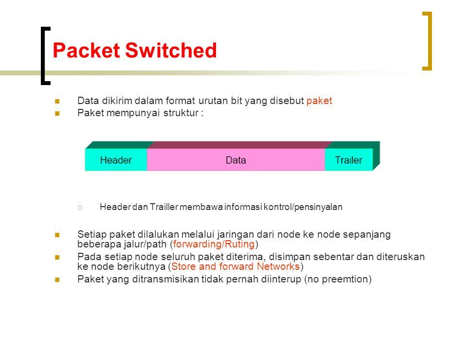 Packet Switched  Data dikirim dalam format urutan bit yang disebut paket  Paket mempunyai struktur :  Header dan Trailler membawa informasi kontrol/pensinyalan  Setiap paket dilalukan melalui jaringan dari node ke node sepanjang beberapa jalur/path (forwarding/Ruting)  Pada setiap node seluruh paket diterima, disimpan sebentar dan diteruskan ke node berikutnya (Store and forward Networks)  Paket yang ditransmisikan tidak pernah diinterup (no preemtion)