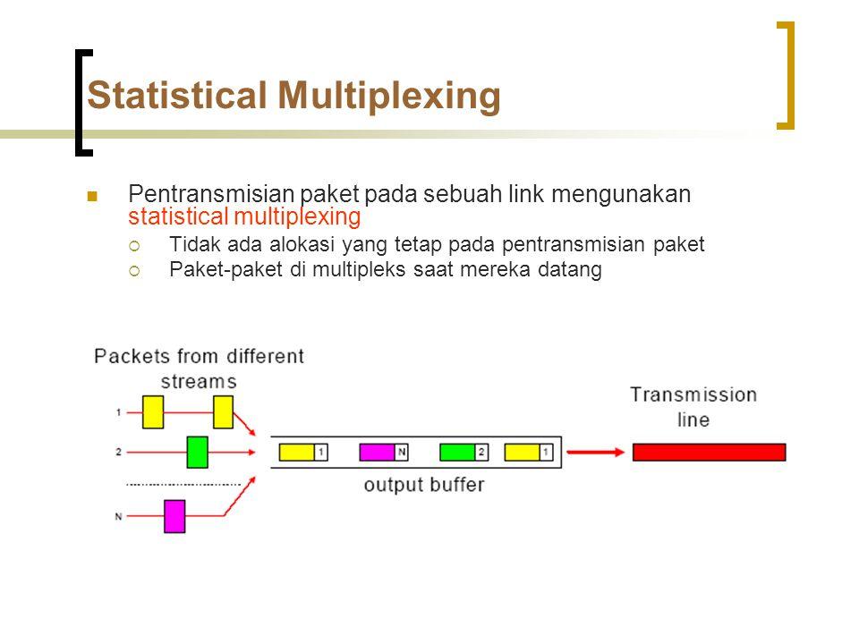 Statistical Multiplexing  Pentransmisian paket pada sebuah link mengunakan statistical multiplexing  Tidak ada alokasi yang tetap pada pentransmisian paket  Paket-paket di multipleks saat mereka datang