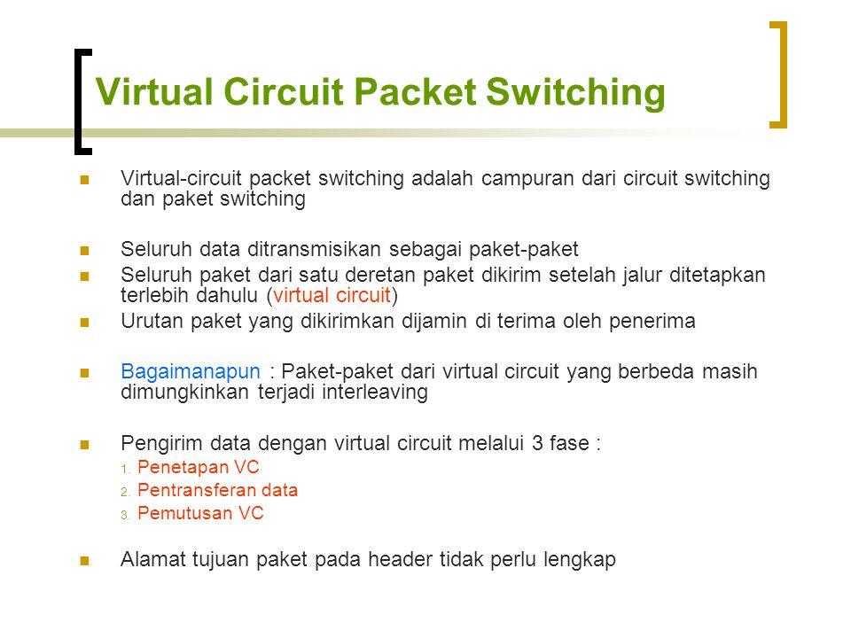 Virtual Circuit Packet Switching  Virtual-circuit packet switching adalah campuran dari circuit switching dan paket switching  Seluruh data ditransmisikan sebagai paket-paket  Seluruh paket dari satu deretan paket dikirim setelah jalur ditetapkan terlebih dahulu (virtual circuit)  Urutan paket yang dikirimkan dijamin di terima oleh penerima  Bagaimanapun : Paket-paket dari virtual circuit yang berbeda masih dimungkinkan terjadi interleaving  Pengirim data dengan virtual circuit melalui 3 fase : 1.