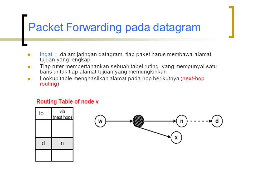 Packet Forwarding pada datagram  Ingat : dalam jaringan datagram, tiap paket harus membawa alamat tujuan yang lengkap  Tiap ruter mempertahankan sebuah tabel ruting yang mempunyai satu baris untuk tiap alamat tujuan yang memungkinkan  Lookup table menghasilkan alamat pada hop berikutnya (next-hop routing)