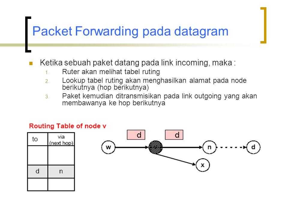 Packet Forwarding pada datagram  Ketika sebuah paket datang pada link incoming, maka : 1.