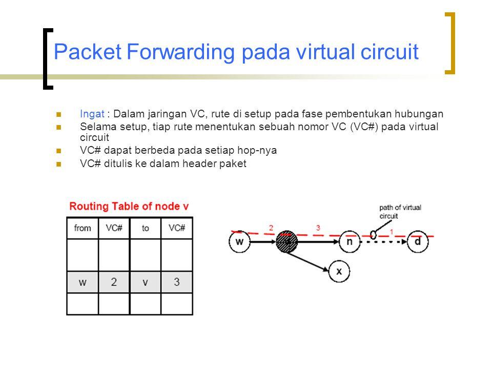 Packet Forwarding pada virtual circuit  Ingat : Dalam jaringan VC, rute di setup pada fase pembentukan hubungan  Selama setup, tiap rute menentukan sebuah nomor VC (VC#) pada virtual circuit  VC# dapat berbeda pada setiap hop-nya  VC# ditulis ke dalam header paket
