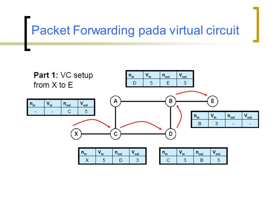 Packet Forwarding pada virtual circuit