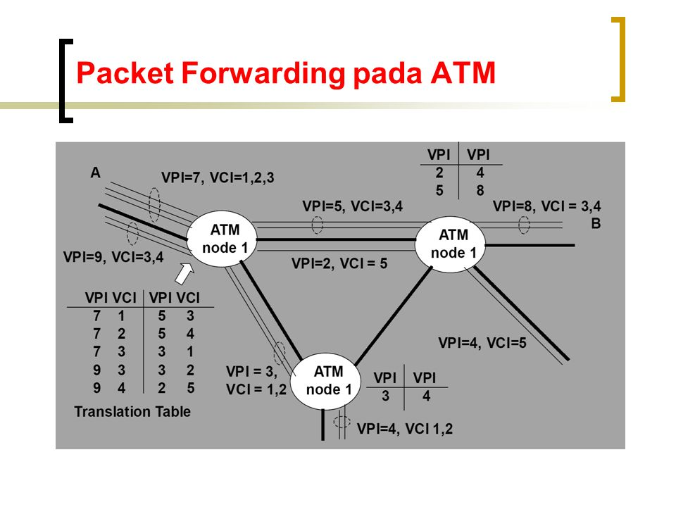 Packet Forwarding pada ATM