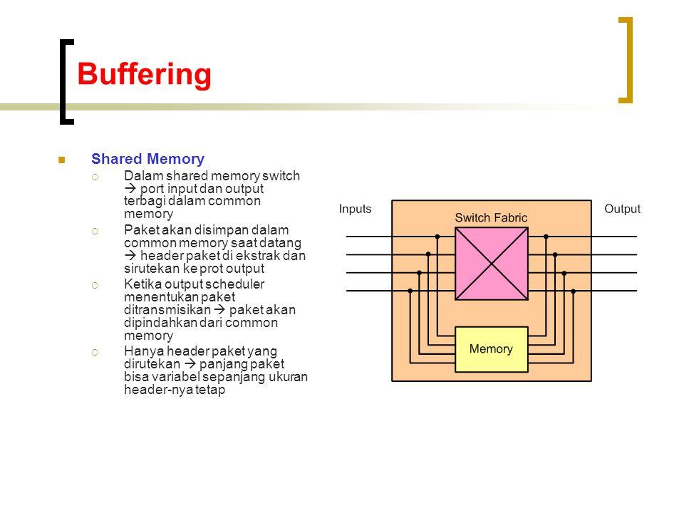 Buffering  Shared Memory  Dalam shared memory switch  port input dan output terbagi dalam common memory  Paket akan disimpan dalam common memory saat datang  header paket di ekstrak dan sirutekan ke prot output  Ketika output scheduler menentukan paket ditransmisikan  paket akan dipindahkan dari common memory  Hanya header paket yang dirutekan  panjang paket bisa variabel sepanjang ukuran header-nya tetap