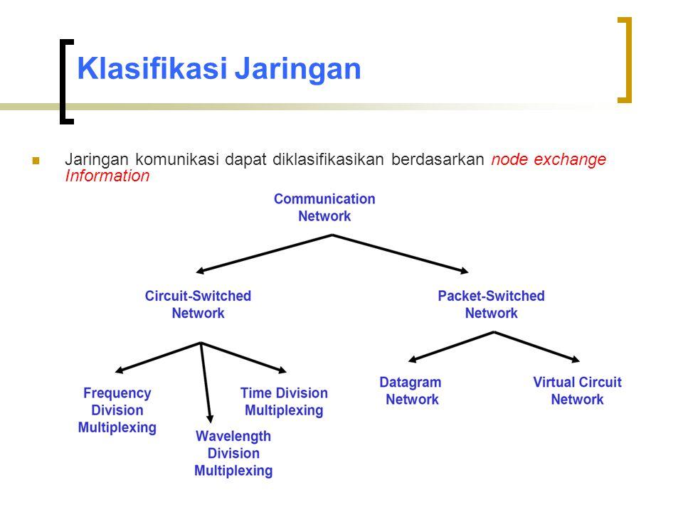 Packet Forwarding pada datagram