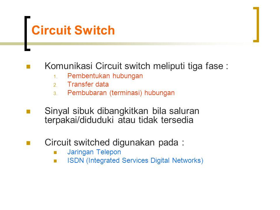 Tipe-tipe Paket Switch
