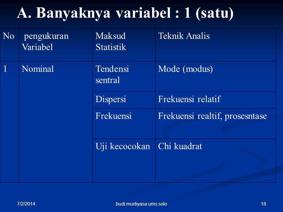 7/2/2014 18 A. Banyaknya variabel : 1 (satu) No pengukuran Variabel Maksud Statistik Teknik Analis 1NominalTendensi sentral Mode (modus) DispersiFreku