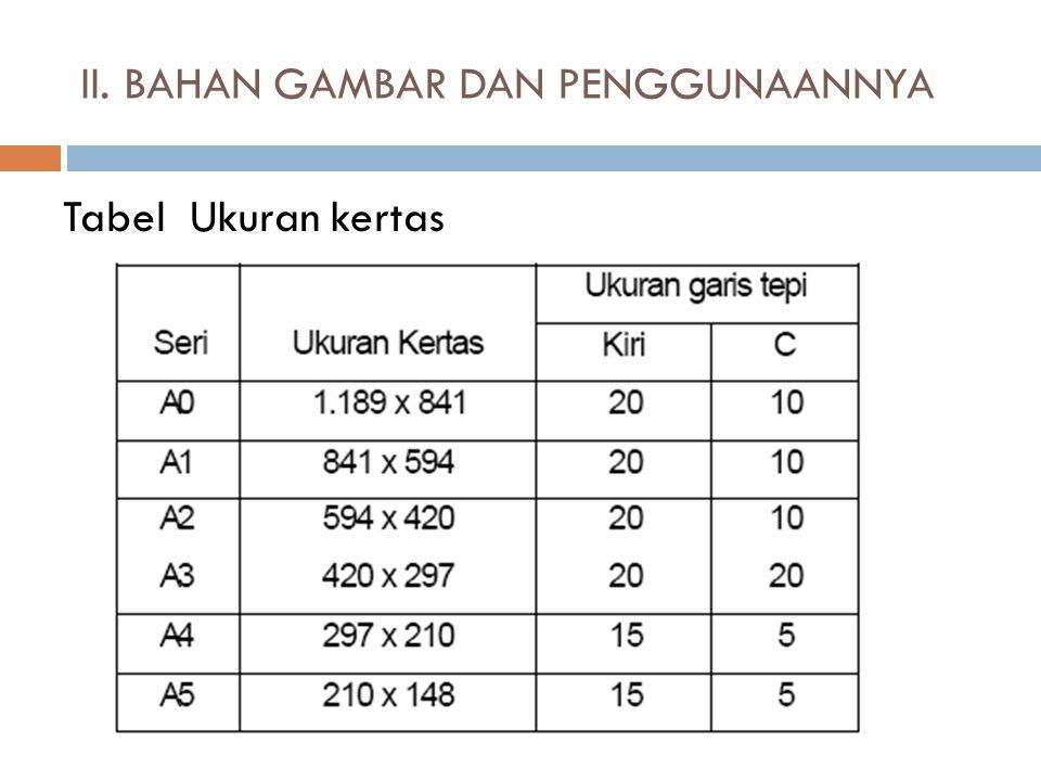 Tabel Ukuran kertas II. BAHAN GAMBAR DAN PENGGUNAANNYA