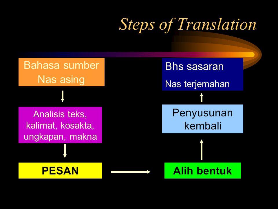 Steps of Translation Bahasa sumber Nas asing Analisis teks, kalimat, kosakta, ungkapan, makna Bhs sasaran Nas terjemahan Penyusunan kembali Alih bentukPESAN
