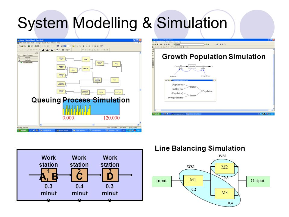 System Modelling & Simulation A, B C D Work station 1 Work station 2 Work station 3 0.3 minut e 0.4 minut e 0.3 minut e Input M1 M3 M2 Output 0,2 0,4