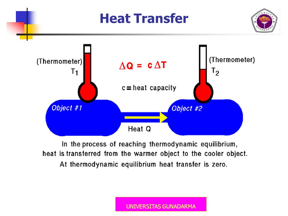 UNIVERSITAS GUNADARMA Heat Transfer
