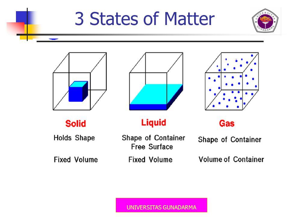 UNIVERSITAS GUNADARMA 3 States of Matter