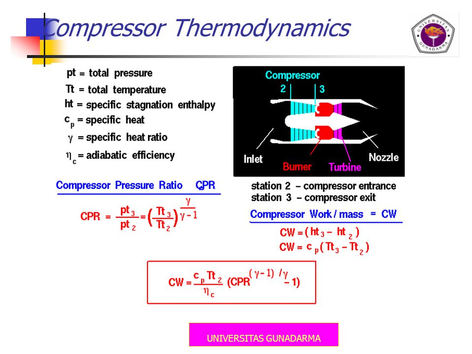 UNIVERSITAS GUNADARMA Compressor Thermodynamics