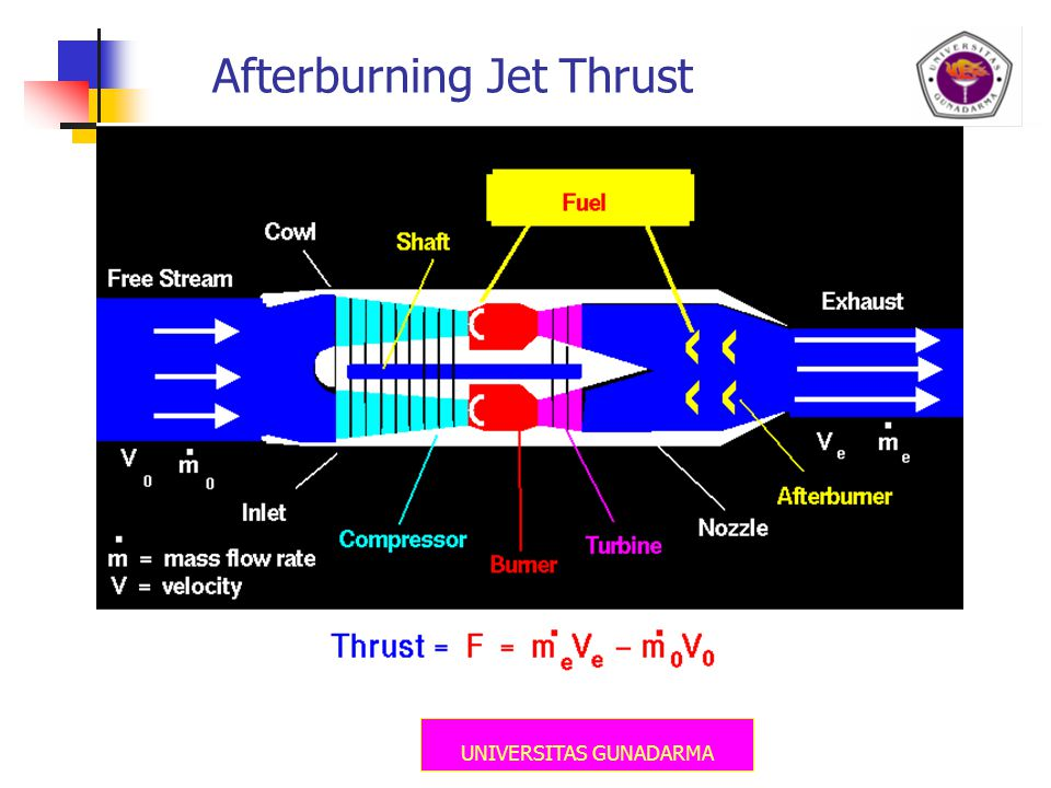 UNIVERSITAS GUNADARMA Afterburning Jet Thrust