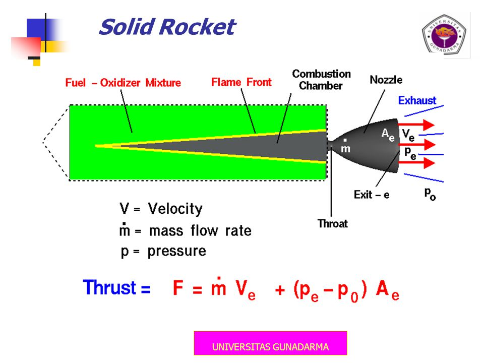 UNIVERSITAS GUNADARMA Solid Rocket