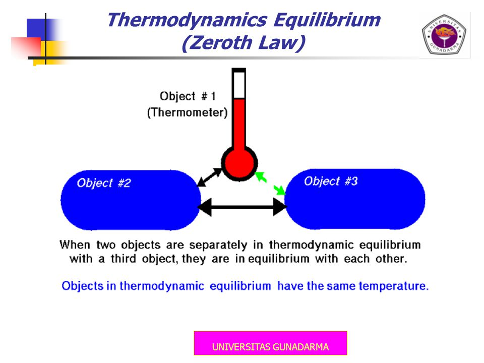 UNIVERSITAS GUNADARMA Thermodynamics Equilibrium (Zeroth Law)