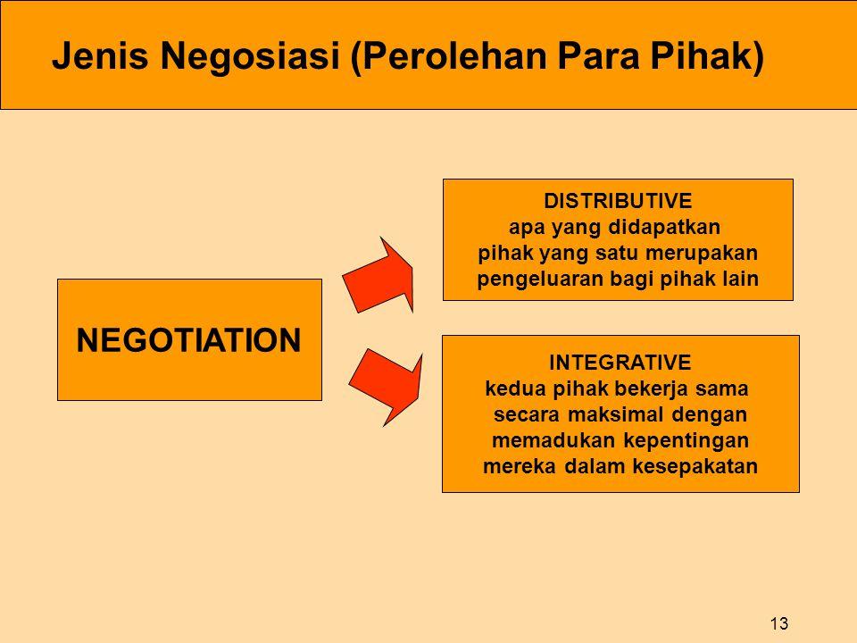 13 NEGOTIATION DISTRIBUTIVE apa yang didapatkan pihak yang satu merupakan pengeluaran bagi pihak lain INTEGRATIVE kedua pihak bekerja sama secara maksimal dengan memadukan kepentingan mereka dalam kesepakatan Jenis Negosiasi (Perolehan Para Pihak)