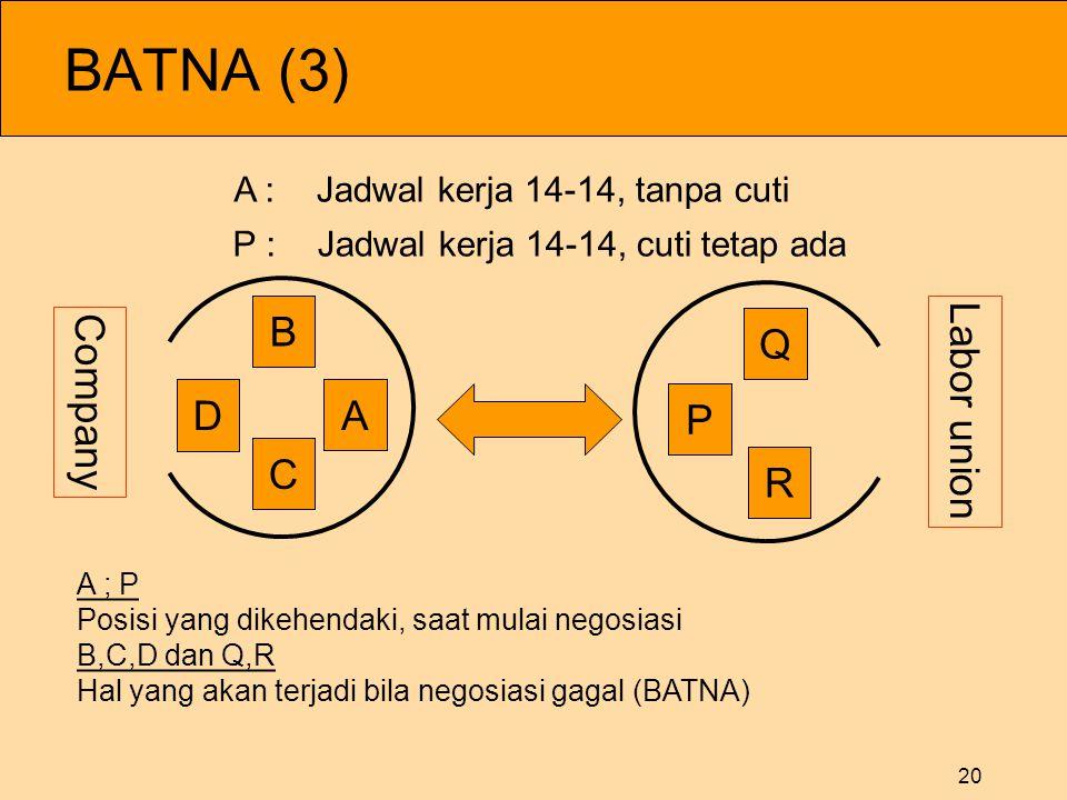 20 BATNA (3) A P B C D Q R A ; PPosisi yang dikehendaki, saat mulai negosiasiB,C,D dan Q,RHal yang akan terjadi bila negosiasi gagal (BATNA) A : Jadwa
