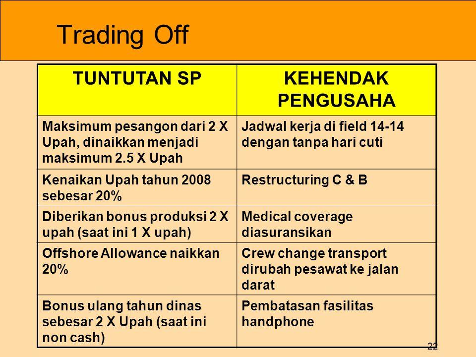 22 Trading Off TUNTUTAN SPKEHENDAK PENGUSAHA Maksimum pesangon dari 2 X Upah, dinaikkan menjadi maksimum 2.5 X Upah Jadwal kerja di field 14-14 dengan
