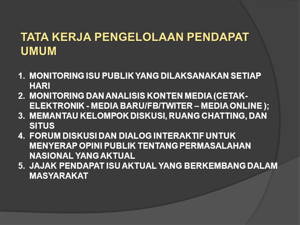 1.MONITORING ISU PUBLIK YANG DILAKSANAKAN SETIAP HARI 2.MONITORING DAN ANALISIS KONTEN MEDIA (CETAK- ELEKTRONIK - MEDIA BARU/FB/TWITER – MEDIA ONLINE ); 3.MEMANTAU KELOMPOK DISKUSI, RUANG CHATTING, DAN SITUS 4.FORUM DISKUSI DAN DIALOG INTERAKTIF UNTUK MENYERAP OPINI PUBLIK TENTANG PERMASALAHAN NASIONAL YANG AKTUAL 5.JAJAK PENDAPAT ISU AKTUAL YANG BERKEMBANG DALAM MASYARAKAT TATA KERJA PENGELOLAAN PENDAPAT UMUM