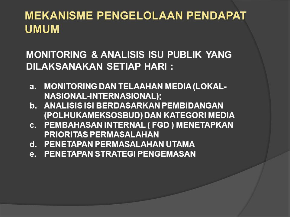 MONITORING & ANALISIS ISU PUBLIK YANG DILAKSANAKAN SETIAP HARI : a.MONITORING DAN TELAAHAN MEDIA (LOKAL- NASIONAL-INTERNASIONAL); b.ANALISIS ISI BERDASARKAN PEMBIDANGAN (POLHUKAMEKSOSBUD) DAN KATEGORI MEDIA c.PEMBAHASAN INTERNAL ( FGD ) MENETAPKAN PRIORITAS PERMASALAHAN d.PENETAPAN PERMASALAHAN UTAMA e.PENETAPAN STRATEGI PENGEMASAN MEKANISME PENGELOLAAN PENDAPAT UMUM