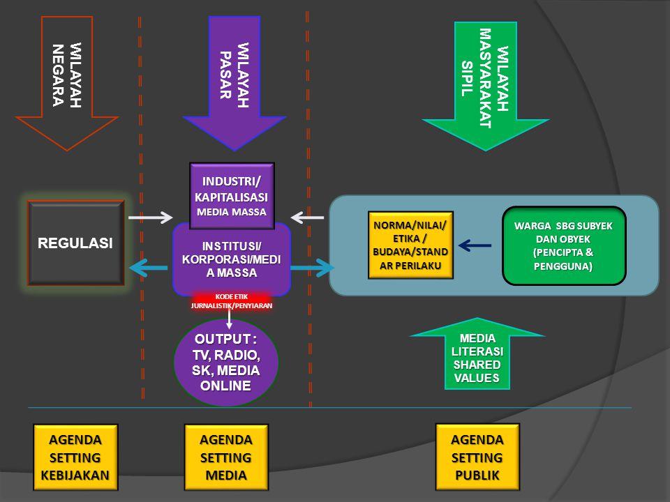 WILAYAH MASYARAKAT SIPIL WILAYAH NEGARA REGULASI NORMA/NILAI/ ETIKA / BUDAYA/STAND AR PERILAKU OUTPUT : TV, RADIO, SK, MEDIA ONLINE INSTITUSI/ KORPORASI/MEDI A MASSA WARGA SBG SUBYEK DAN OBYEK (PENCIPTA & PENGGUNA) WILAYAH PASAR MEDIA LITERASI SHARED VALUES INDUSTRI/ KAPITALISASI MEDIA MASSA AGENDA SETTING KEBIJAKAN AGENDA SETTING MEDIA AGENDA SETTING PUBLIK KODE ETIK JURNALISTIK/PENYIARAN
