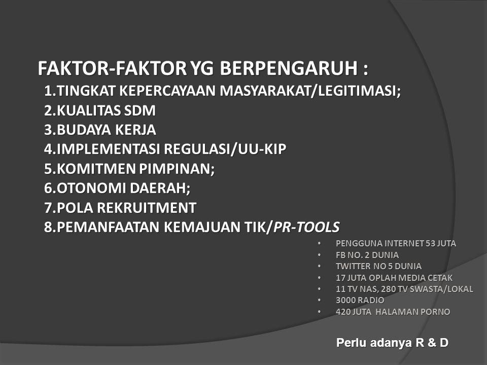 FAKTOR-FAKTOR YG BERPENGARUH : 1.TINGKAT KEPERCAYAAN MASYARAKAT/LEGITIMASI; 2.KUALITAS SDM 3.BUDAYA KERJA 4.IMPLEMENTASI REGULASI/UU-KIP 5.KOMITMEN PIMPINAN; 6.OTONOMI DAERAH; 7.POLA REKRUITMENT 8.PEMANFAATAN KEMAJUAN TIK/PR-TOOLS Perlu adanya R & D • PENGGUNA INTERNET 53 JUTA • FB NO.