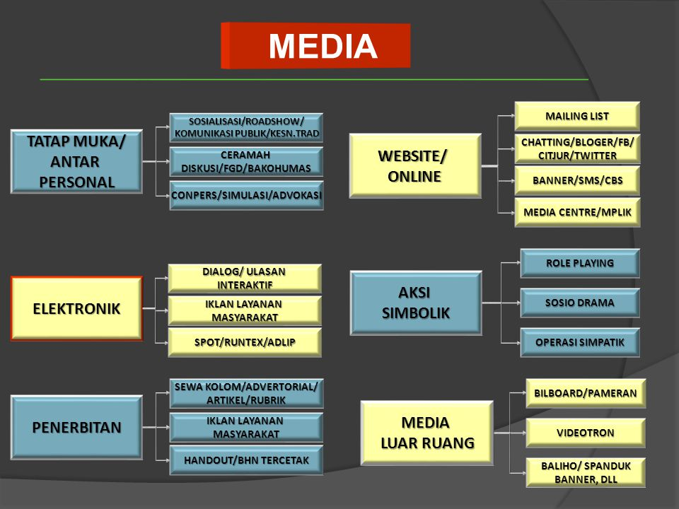 TATAP MUKA/ ANTARPERSONAL ELEKTRONIK PENERBITAN WEBSITE/ONLINE MEDIA LUAR RUANG AKSISIMBOLIK SOSIALISASI/ROADSHOW/ KOMUNIKASI PUBLIK/KESN.TRAD CERAMAH DISKUSI/FGD/BAKOHUMAS CONPERS/SIMULASI/ADVOKASI DIALOG/ ULASAN INTERAKTIF IKLAN LAYANAN MASYARAKAT SPOT/RUNTEX/ADLIP SEWA KOLOM/ADVERTORIAL/ ARTIKEL/RUBRIK IKLAN LAYANAN MASYARAKAT HANDOUT/BHN TERCETAK BILBOARD/PAMERAN VIDEOTRON BALIHO/ SPANDUK BANNER, DLL MAILING LIST CHATTING/BLOGER/FB/ CITJUR/TWITTER ROLE PLAYING SOSIO DRAMA OPERASI SIMPATIK BANNER/SMS/CBS MEDIA CENTRE/MPLIK MEDIA