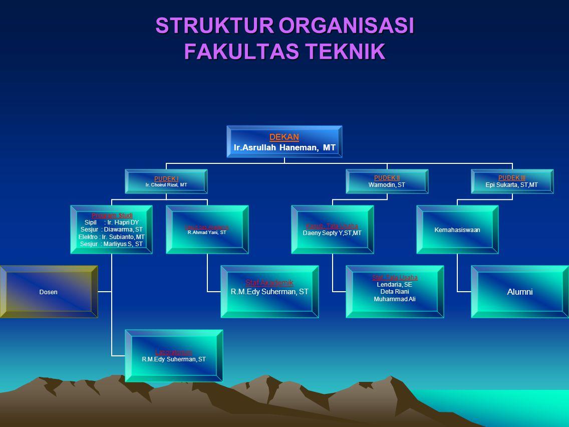 STRUKTUR ORGANISASI FAKULTAS TEKNIK DEKAN Ir.Asrullah Haneman, MT PUDEK I Ir.