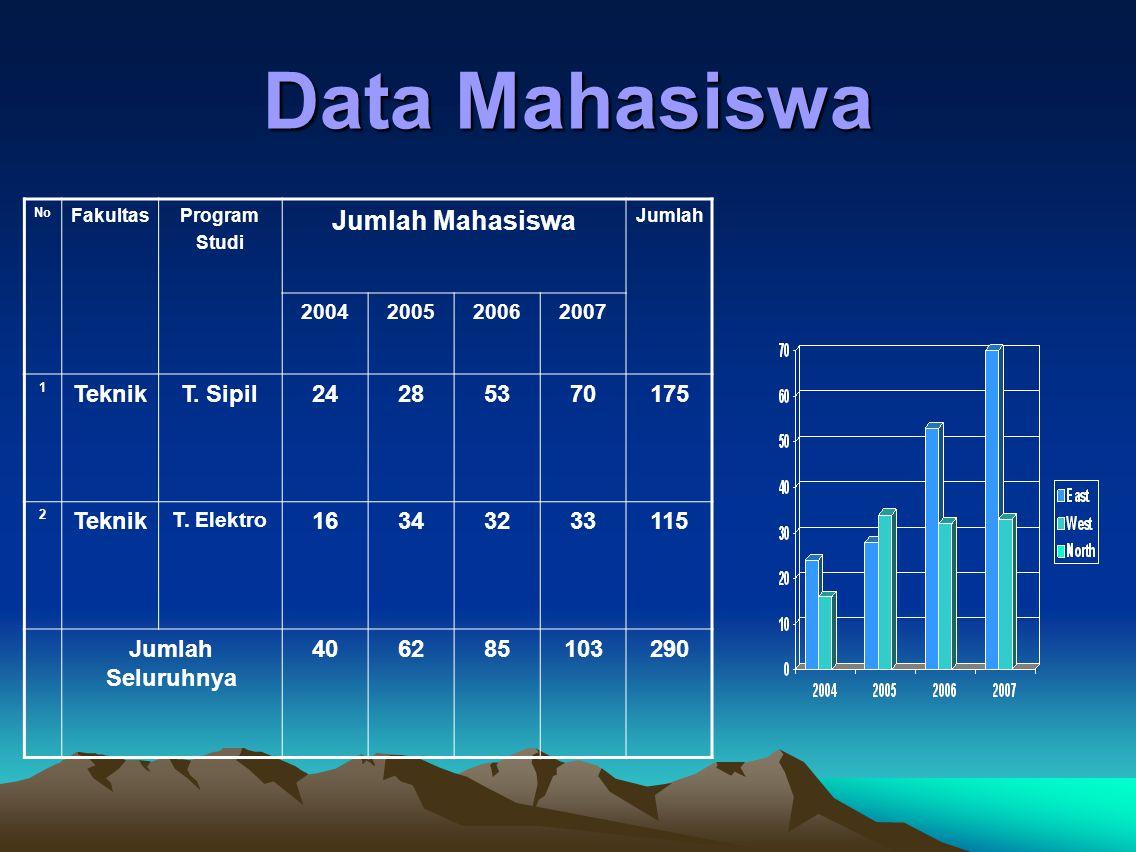 Data Mahasiswa No FakultasProgram Studi Jumlah Mahasiswa Jumlah 2004200520062007 1 TeknikT.