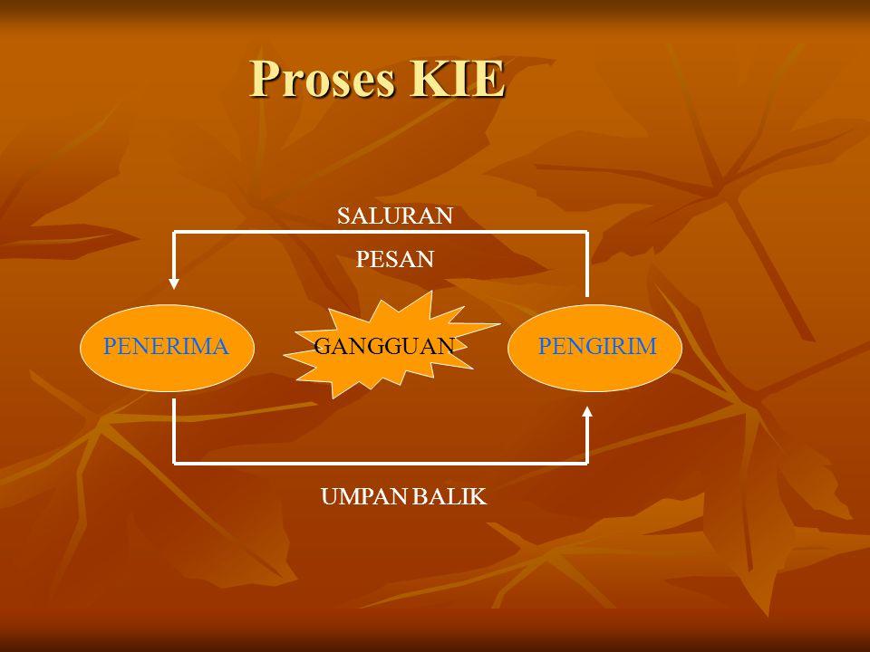 Perinsip-perinsip KIE  JELAS  LENGKAP  SINGKAT/SEDERHANA  BENAR/TEPAT  SOPAN